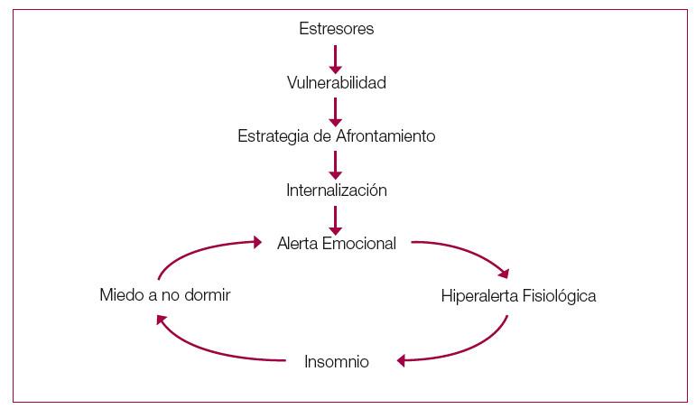 Ciclo sueño - Ipsimed